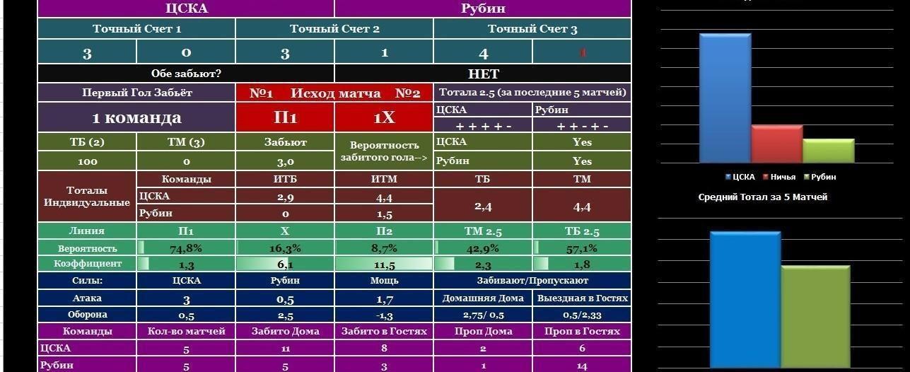 Обзор программы для анализа ставок на спорт Golplyus