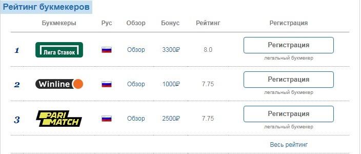 Отзывы о прогнозах Topbukmeker.ru