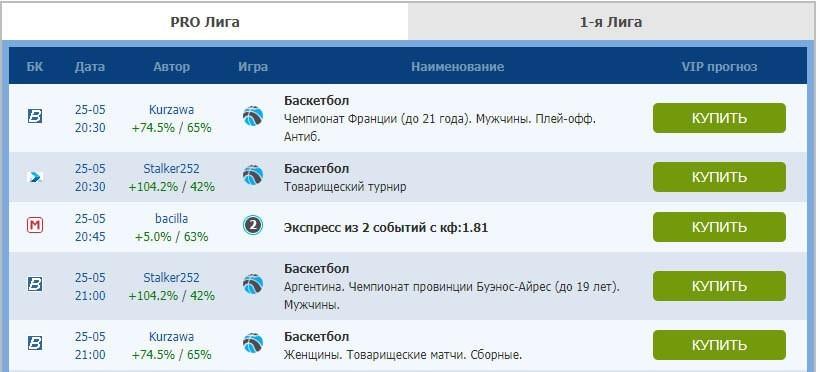 Отзывы о сайте Впрогнозе.ру